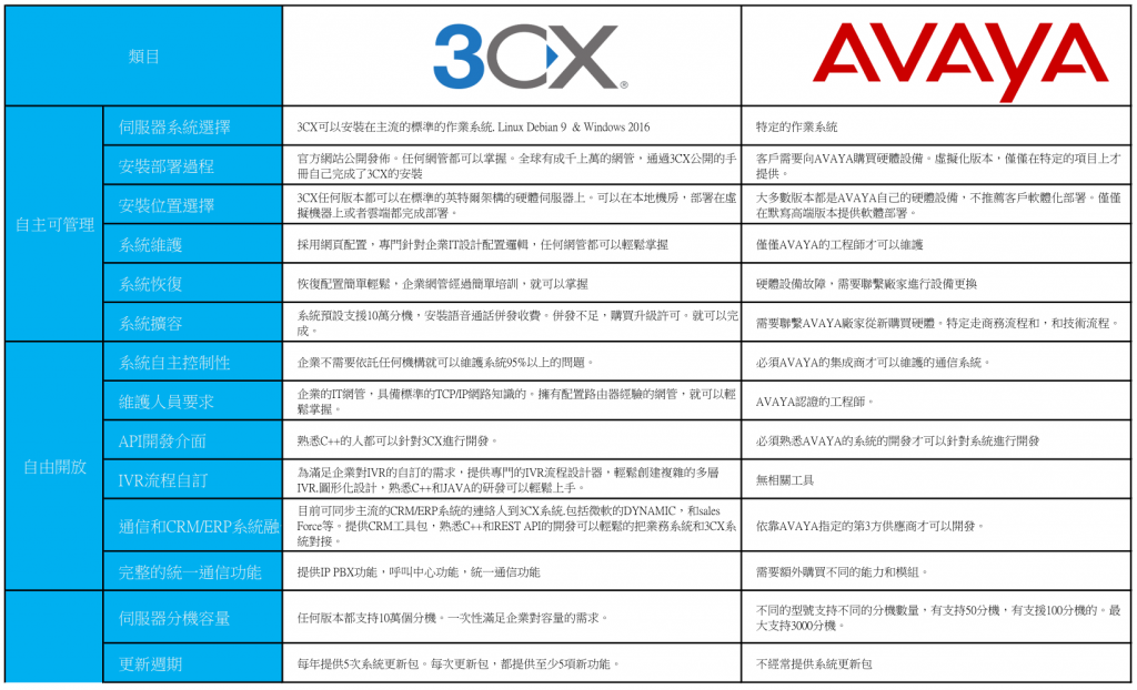 3CX vs Avaya IP Office