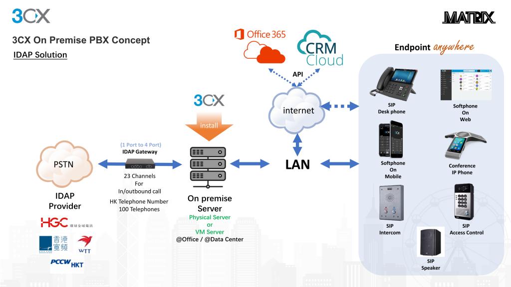 3CX 電話系統 On Premise - 3CX - Platinum Partner Call us for Online and Onsite Demo Arrangement Matrix Technology (HK) Ltd     勵訊科技 (香港) 有限公司