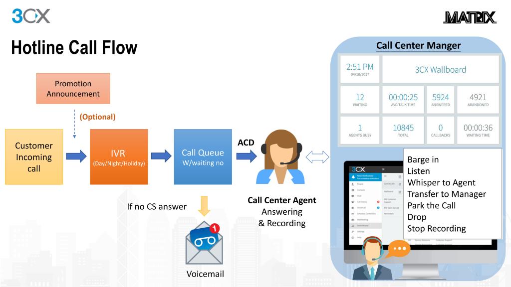 3CX 電話系統 CALL CENTER   跟傳統的電話系統說: 再見 OPEN Standard支援各品牌SIP電話   3CX Platinum Partner   IP電話系統 香港區專業團隊